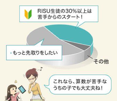 RISU算数の受講者は30%が苦手な子